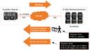 Backup-Strategie über VPN