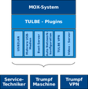 Grafik Embedded LAN Box